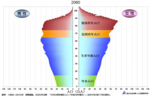 2060年の人口ピラミッド