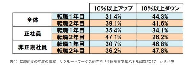 転職後の年収の増減の表