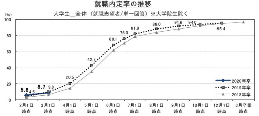 2019年卒の3月時点内定率