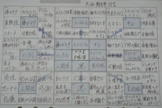 大谷翔平のマンダラチャート