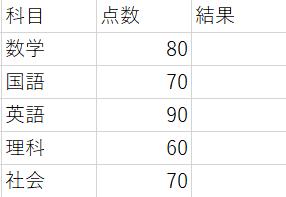 テストの点数と結果の管理